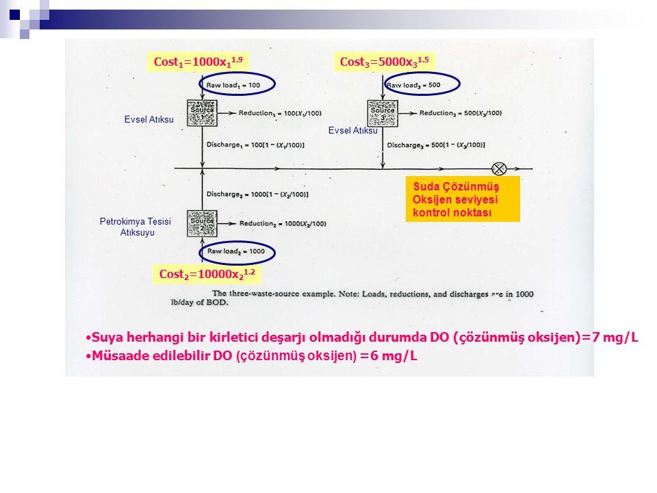 Cost 3 =5000x 3 1.5 Cost 2 =10000x 2 1.2 Cost 1 =1000x 1 1.9 Suya herhangi bir kirletici deşarjı olmadığı durumda DO (çözünmüş oksijen)=7 mg/L Müsaade edilebilir DO (çözünmüş oksijen) =6 mg/L (Her üç tesisin eşit arıtım yaptığı durum) Suda Çözünmüş Oksijen seviyesi kontrol noktası Evsel Atıksu Petrokimya Tesisi Atıksuyu