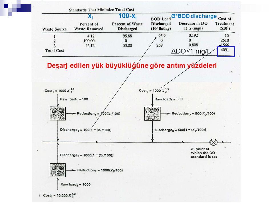 Deşarj edilen yük büyüklüğüne göre arıtım yüzdeleri xixi 100-x i Ø*BOD discharge ΔDO≤1 mg/L