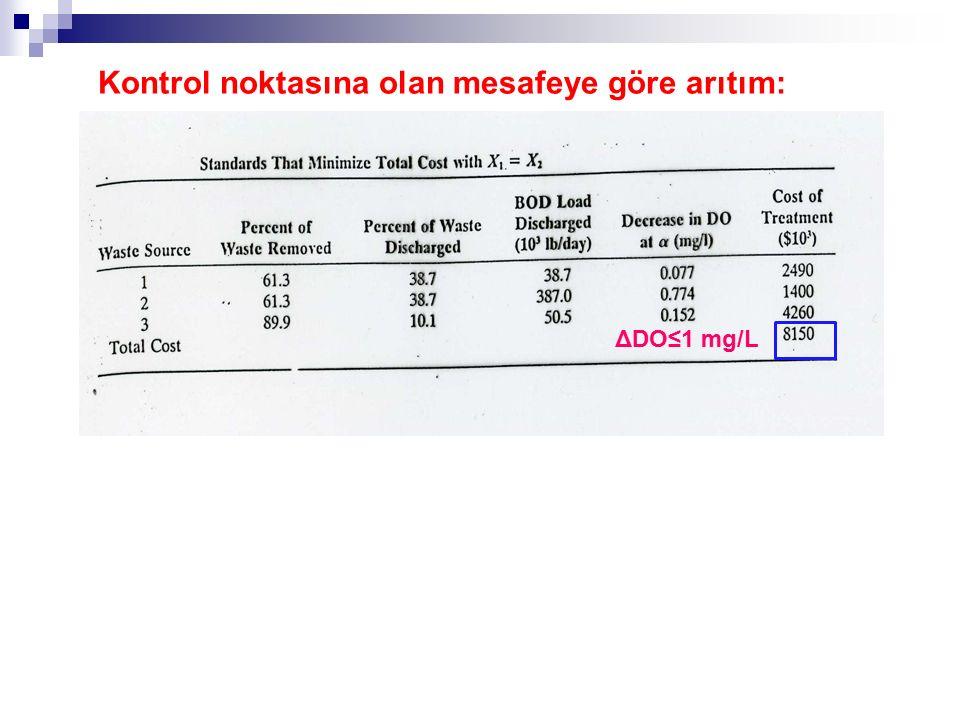 Kontrol noktasına olan mesafeye göre arıtım: ΔDO≤1 mg/L