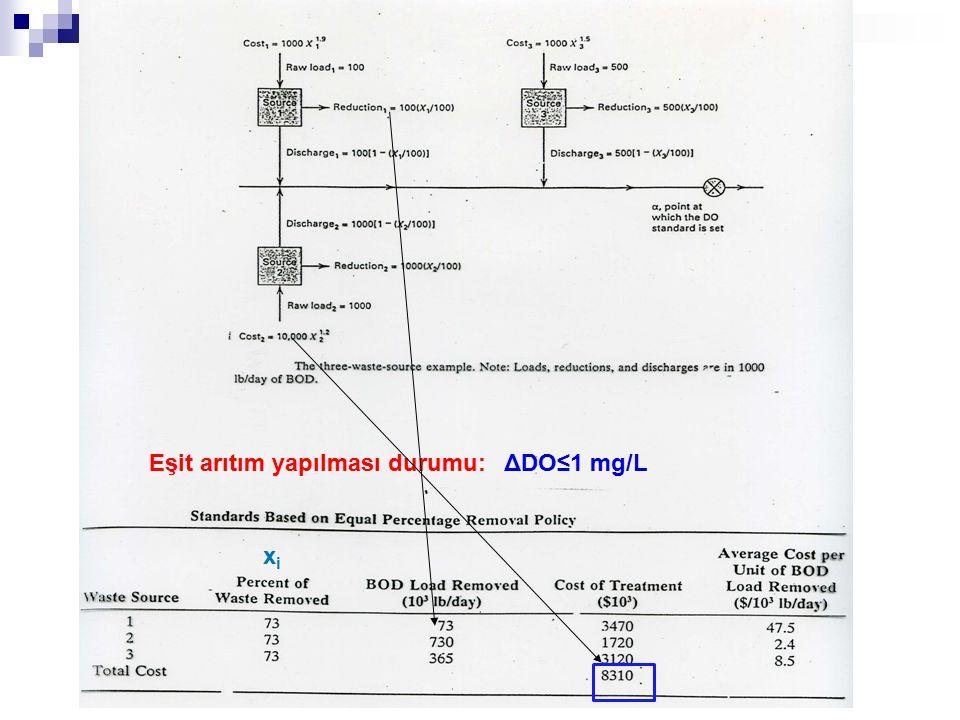 Eşit arıtım yapılması durumu: xixi ΔDO≤1 mg/L