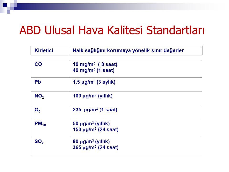 ABD Ulusal Hava Kalitesi Standartları KirleticiHalk sağlığını korumaya yönelik sınır değerler CO10 mg/m 3 ( 8 saat) 40 mg/m 3 (1 saat) Pb 1,5  g/m 3 (3 aylık) NO 2 100  g/m 3 (yıllık) O3O3 235  g/m 3 (1 saat) PM 10 50  g/m 3 (yıllık) 150  g/m 3 (24 saat) SO 2 80  g/m 3 (yıllık) 365  g/m 3 (24 saat)