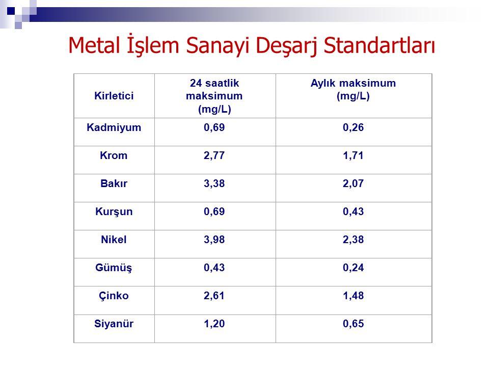 Metal İşlem Sanayi Deşarj Standartları Kirletici 24 saatlik maksimum (mg/L) Aylık maksimum (mg/L) Kadmiyum0,690,26 Krom2,771,71 Bakır3,382,07 Kurşun0,690,43 Nikel3,982,38 Gümüş0,430,24 Çinko2,611,48 Siyanür1,200,65