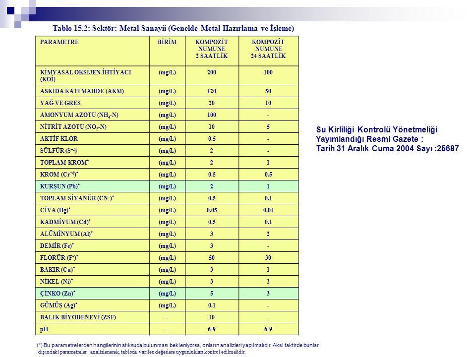 Tablo 15.2: Sektör: Metal Sanayii (Genelde Metal Hazırlama ve İşleme) PARAMETREBİRİMKOMPOZİT NUMUNE 2 SAATLİK KOMPOZİT NUMUNE 24 SAATLİK KİMYASAL OKSİJEN İHTİYACI (KOİ) (mg/L)200100 ASKIDA KATI MADDE (AKM)(mg/L)12050 YAĞ VE GRES(mg/L)2010 AMONYUM AZOTU (NH 4 -N)(mg/L)100- NİTRİT AZOTU (NO 2 -N)(mg/L)105 AKTİF KLOR(mg/L)0.5- SÜLFÜR (S‾ 2 )(mg/L)2- TOPLAM KROM * (mg/L)21 KROM (Cr +6 ) * (mg/L)0.5 KURŞUN (Pb) * (mg/L)21 TOPLAM SİYANÜR (CNˉ) * (mg/L)0.50.1 CİVA (Hg) * (mg/L)0.050.01 KADMİYUM (Cd) * (mg/L)0.50.1 ALÜMİNYUM (Al) * (mg/L)32 DEMİR (Fe) * (mg/L)3- FLORÜR (Fˉ) * (mg/L)5030 BAKIR (Cu) * (mg/L)31 NİKEL (Ni) * (mg/L)32 ÇİNKO (Zn) * (mg/L)53 GÜMÜŞ (Ag) * (mg/L)0.1- BALIK BİYODENEYİ (ZSF)-10- pH-6-9 (*) Bu parametrelerden hangilerinin atıksuda bulunması bekleniyorsa, onların analizleri yapılmalıdır.