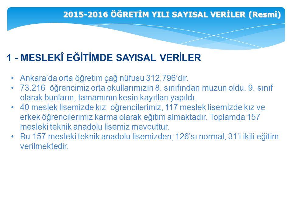 Ankara'da orta öğretim çağ nüfusu 312.796'dir. 73.216 öğrencimiz orta okullarımızın 8.