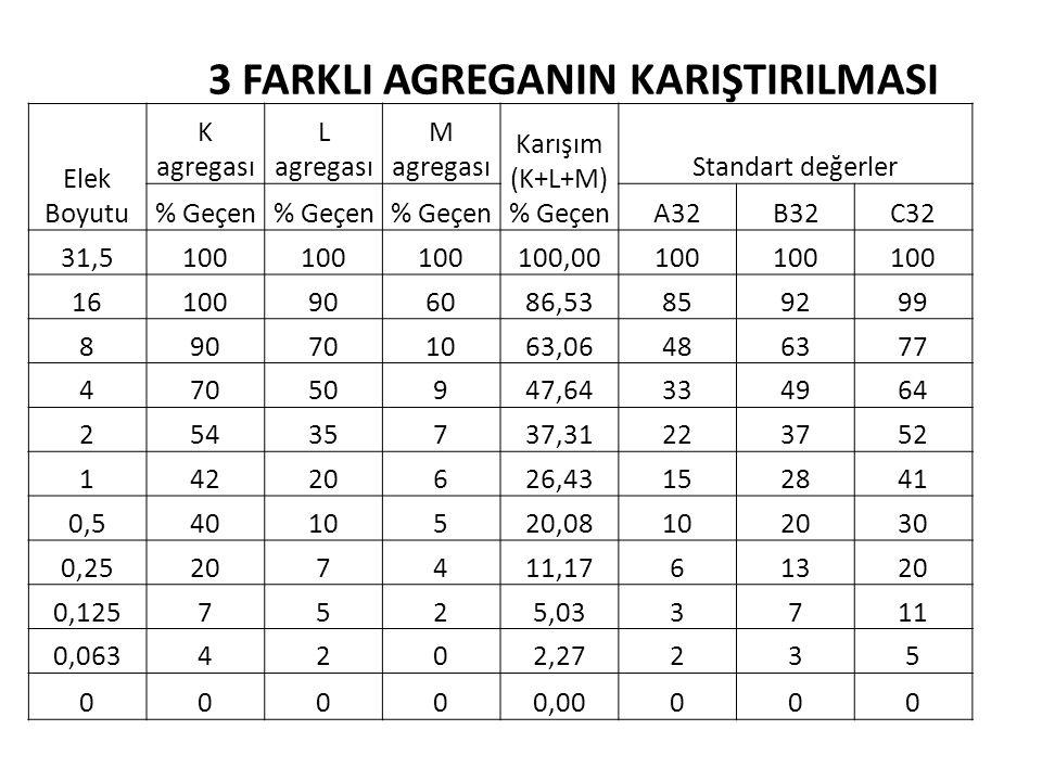 Elek Boyutu K agregası L agregası M agregası Karışım (K+L+M) % Geçen Standart değerler % Geçen A32B32C32 31,5100 100,00100 16100906086,53859299 890701