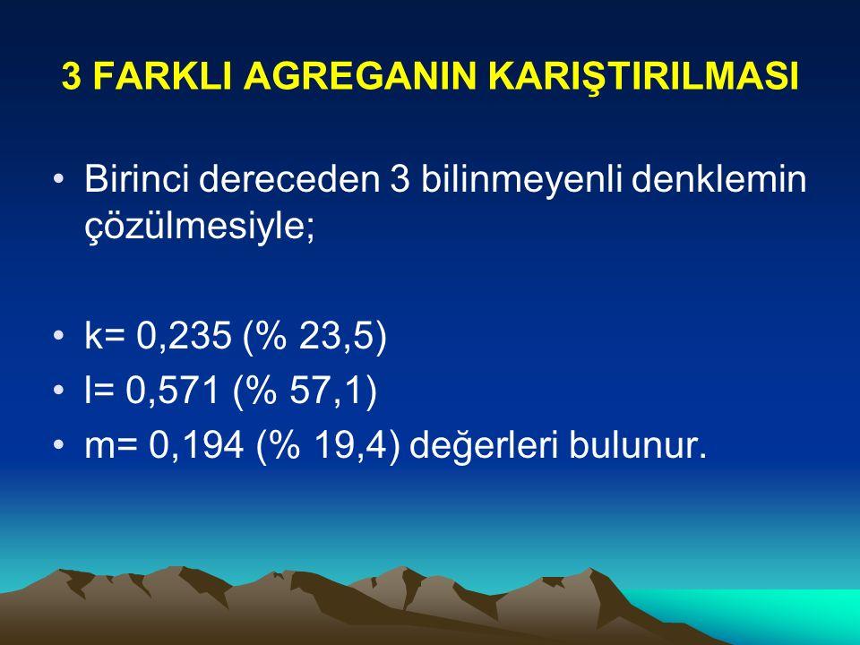 3 FARKLI AGREGANIN KARIŞTIRILMASI Birinci dereceden 3 bilinmeyenli denklemin çözülmesiyle; k= 0,235 (% 23,5) l= 0,571 (% 57,1) m= 0,194 (% 19,4) değerleri bulunur.