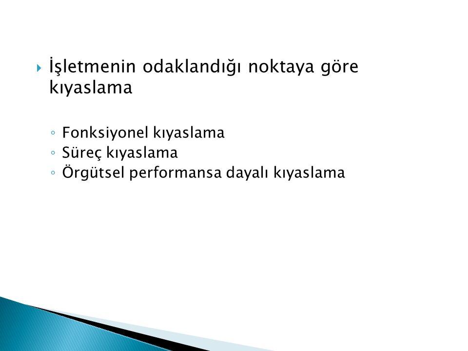  İşletmenin odaklandığı noktaya göre kıyaslama ◦ Fonksiyonel kıyaslama ◦ Süreç kıyaslama ◦ Örgütsel performansa dayalı kıyaslama