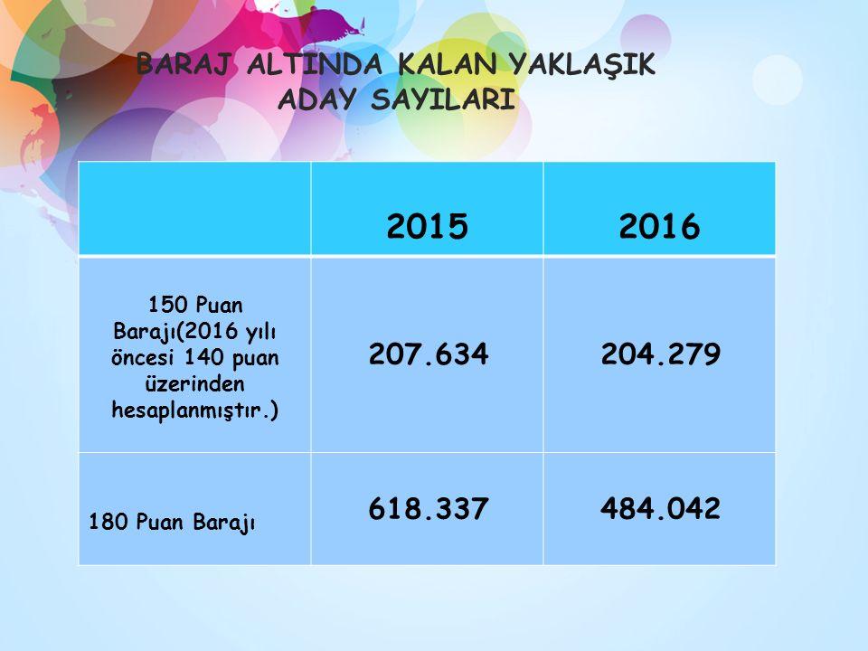 BARAJ ALTINDA KALAN YAKLAŞIK ADAY SAYILARI 20152016 150 Puan Barajı(2016 yılı öncesi 140 puan üzerinden hesaplanmıştır.) 207.634204.279 180 Puan Baraj