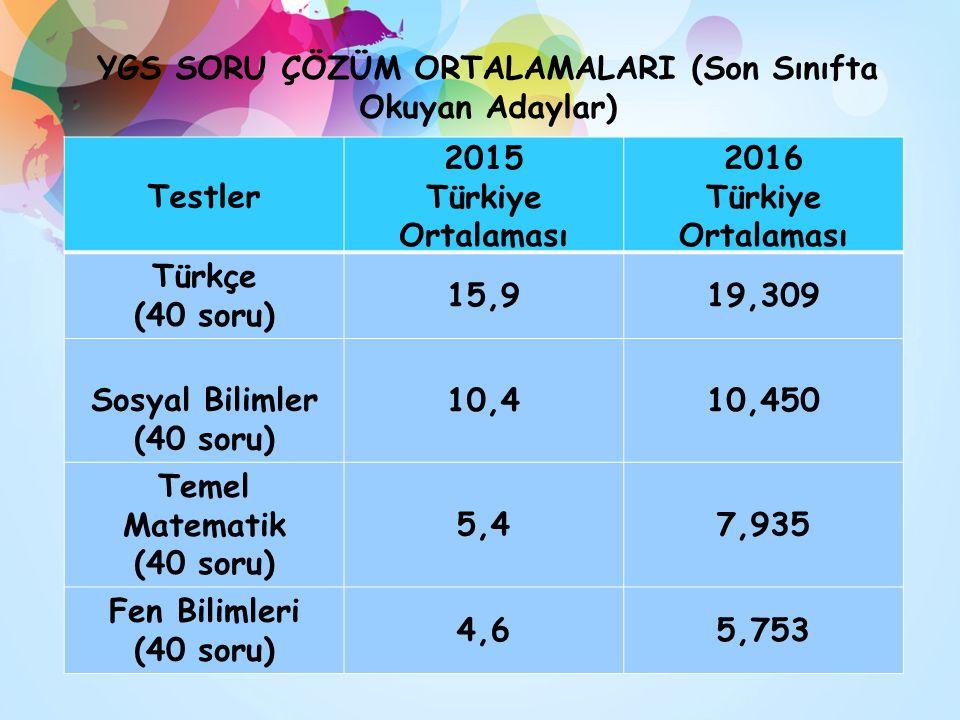 YGS SORU ÇÖZÜM ORTALAMALARI (Son Sınıfta Okuyan Adaylar) Testler 2015 Türkiye Ortalaması 2016 Türkiye Ortalaması Türkçe (40 soru) 15,919,309 Sosyal Bi