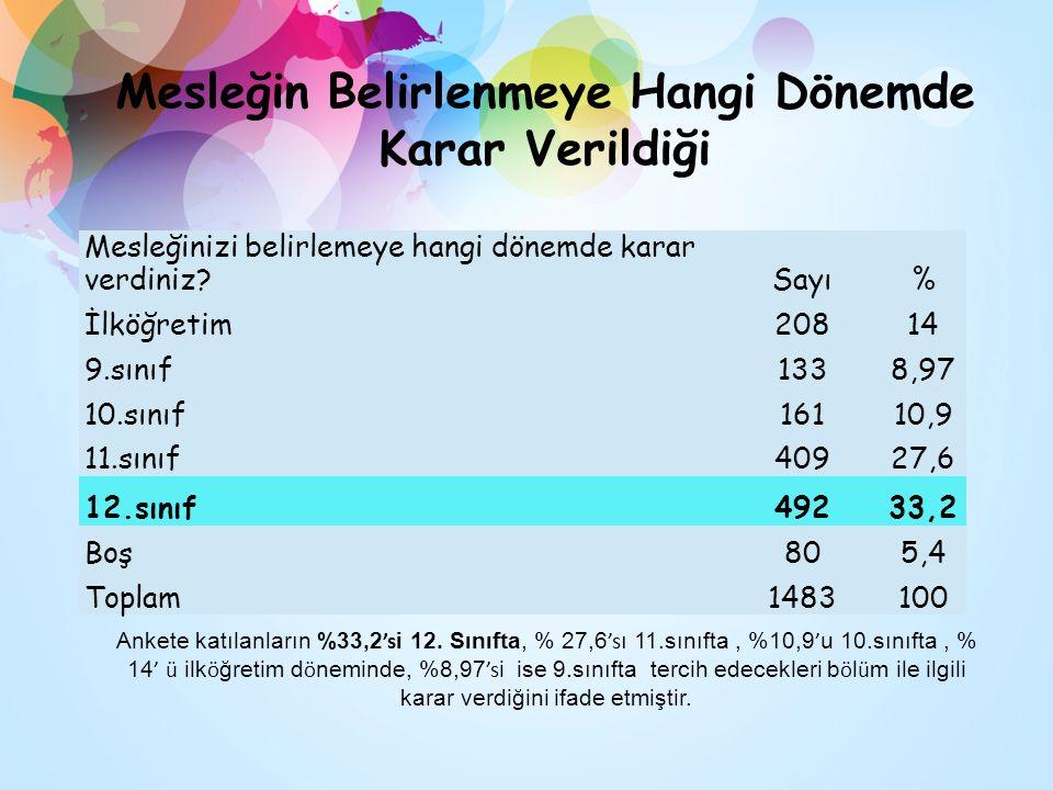 Mesleğin Belirlenmeye Hangi Dönemde Karar Verildiği Mesleğinizi belirlemeye hangi dönemde karar verdiniz? Sayı% İlköğretim20814 9.sınıf1338,97 10.sını