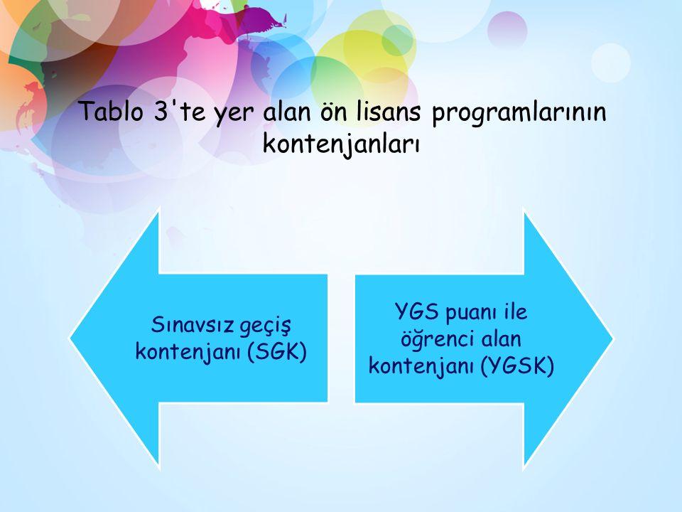 Tablo 3'te yer alan ön lisans programlarının kontenjanları Sınavsız geçiş kontenjanı (SGK) YGS puanı ile öğrenci alan kontenjanı (YGSK)