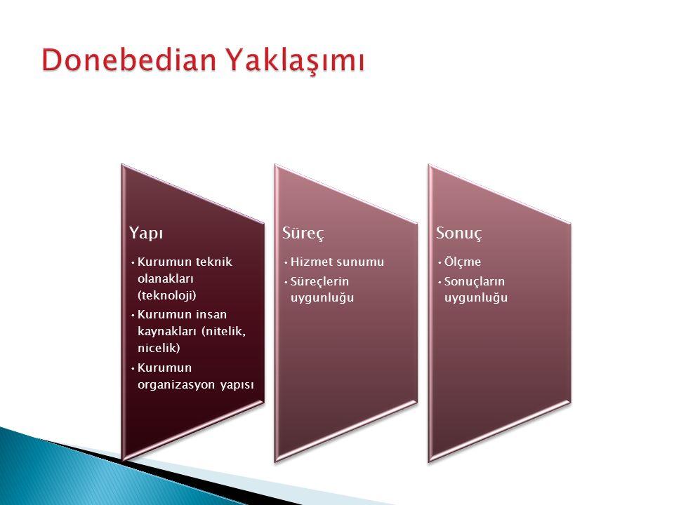 Yapı Kurumun teknik olanakları (teknoloji) Kurumun insan kaynakları (nitelik, nicelik) Kurumun organizasyon yapısı Süreç Hizmet sunumu Süreçlerin uygunluğu Sonuç Ölçme Sonuçların uygunluğu