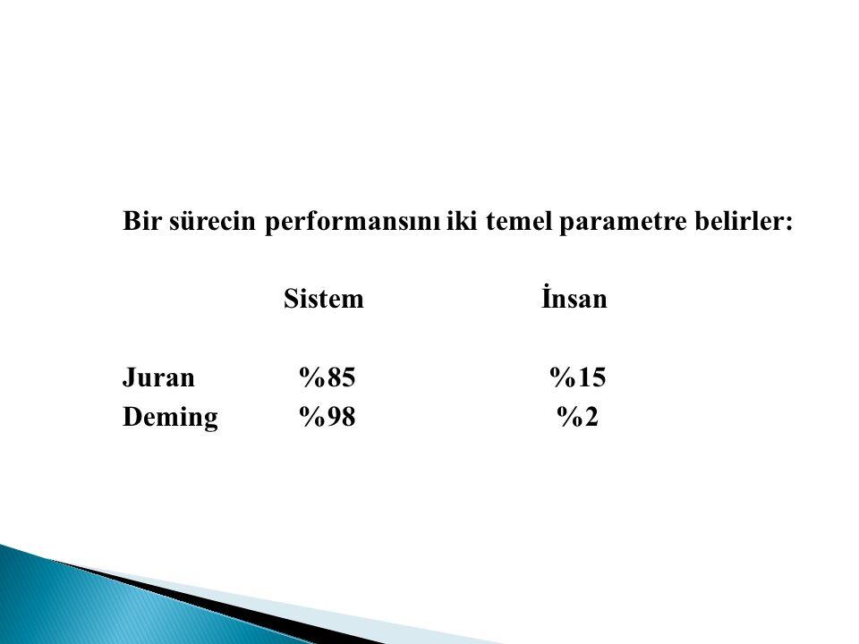 Bir sürecin performansını iki temel parametre belirler: Sistemİnsan Juran %85 %15 Deming %98 %2