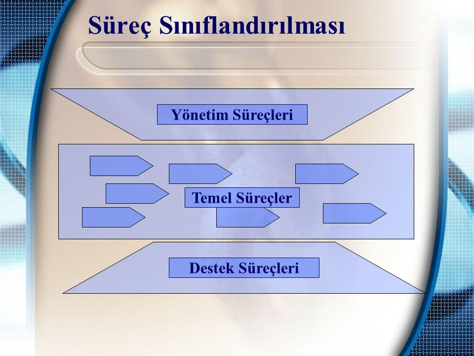 Süreç Sınıflandırılması Yönetim Süreçleri Temel Süreçler Destek Süreçleri