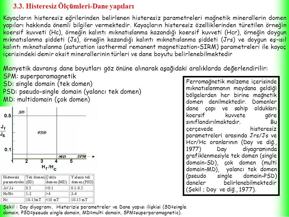 Şekil : Day diyagramı, Histerizis parametreler ve Dane yapısı ilişkisi (SD=single domain, PSD=pseudo single domain, MD=multi domain, SPM=superparamagnetic).