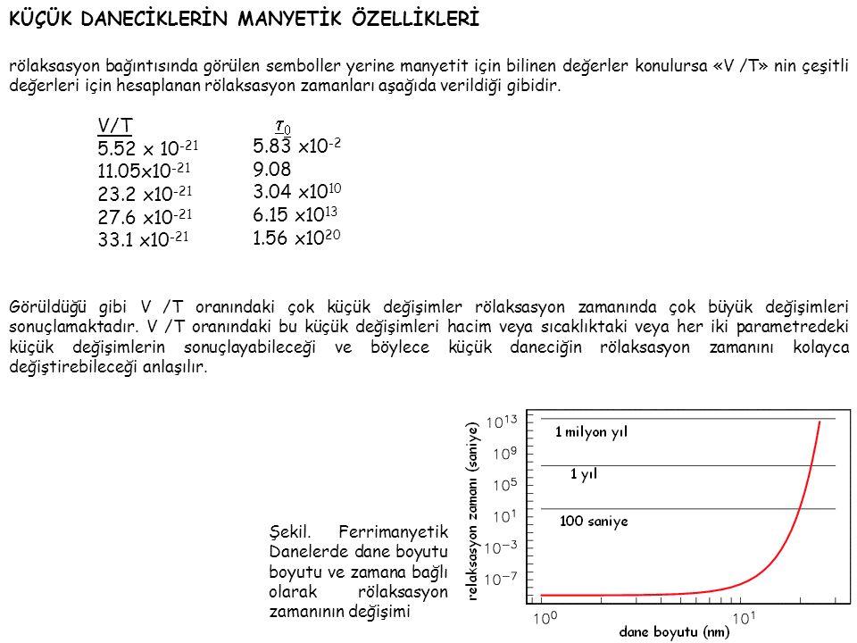 rölaksasyon bağıntısında görülen semboller yerine manyetit için bilinen değerler konulursa «V /T» nin çeşitli değerleri için hesaplanan rölaksasyon zamanları aşağıda verildiği gibidir.