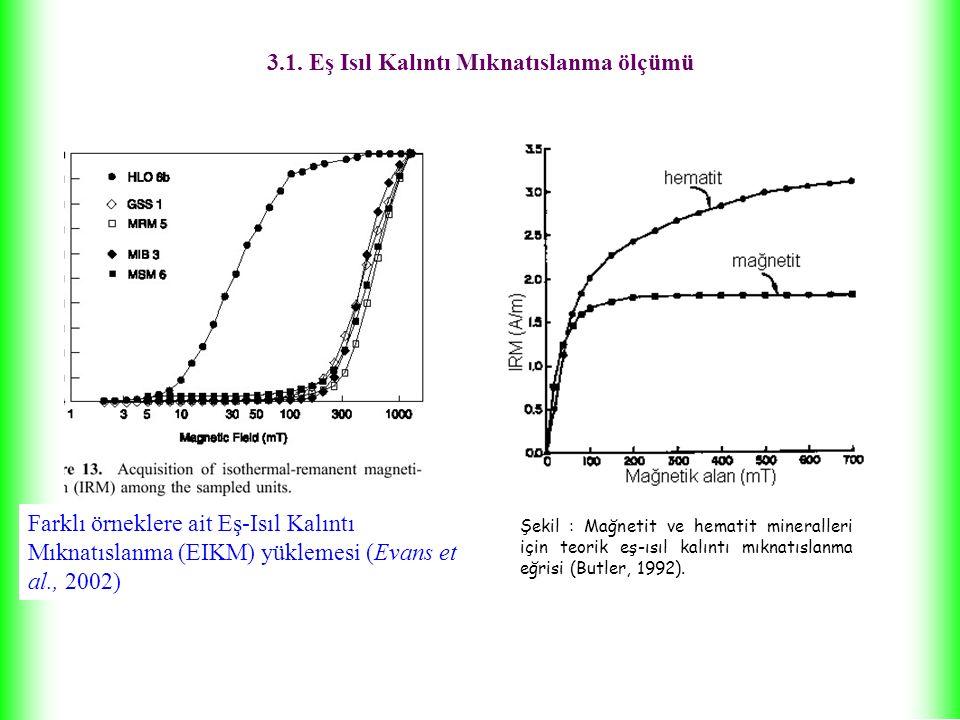 Tablo: Mağnetik minerallere ait maksimum koersif kuvvet ve bloklanmama sıcaklıkları (Lowrie, 1990) 3.1.1.Mağnetik Minerallerin Tanımlanmasında Koersif kuvvet ve Unblocking sıcaklık değişkenlerinin kullanılması Eş-ısıl kalıntı mıknatıslanma ölçümleri sonucu elde edilen doygun kalıntı mıknatıslanma bileşenine adım adım ısısal temizleme işleminin uygulanması ile feromağnetik mineraller tanımlanabilmektedir (Heller, 1978).