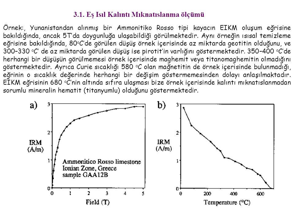 Örnek:, Yunanistandan alınmış bir Ammonitiko Rosso tipi kayacın EIKM oluşum eğrisine bakıldığında, ancak 5T'da doygunluğa ulaşabildiği görülmektedir.