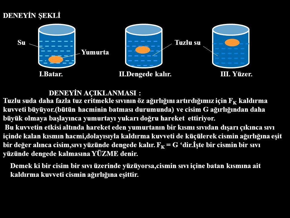 DENEYİN ŞEKLİ I.Batar.II.Dengede kalır.III. Yüzer. SuTuzlu su Yumurta DENEYİN AÇIKLANMASI : Tuzlu suda daha fazla tuz eritmekle sıvının öz ağırlığını