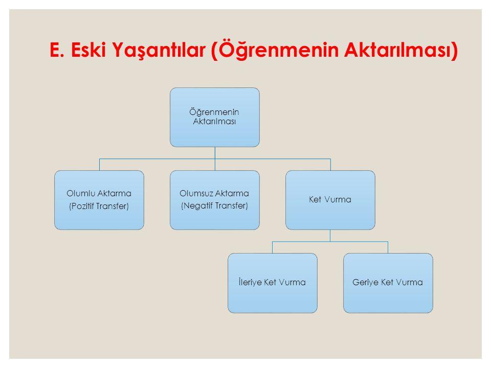 Öğrenmenin Aktarılması Olumlu Aktarma (Pozitif Transfer) Olumsuz Aktarma (Negatif Transfer) Ket Vurmaİleriye Ket VurmaGeriye Ket Vurma E.