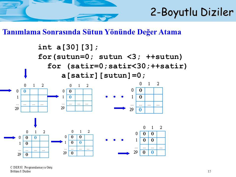 C DERSİ Programlamaya Giriş Bölüm 8 Diziler 15 2-Boyutlu Diziler Tanımlama Sonrasında Sütun Yönünde Değer Atama int a[30][3]; for(sutun=0; sutun <3; +