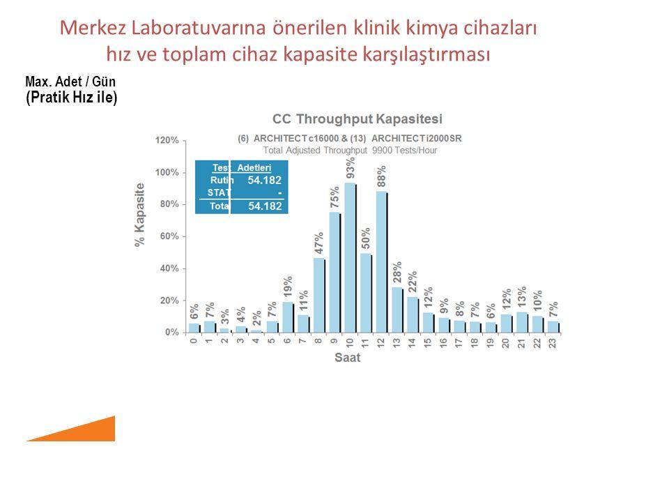 Merkez Laboratuvarına önerilen klinik kimya cihazları hız ve toplam cihaz kapasite karşılaştırması Max.