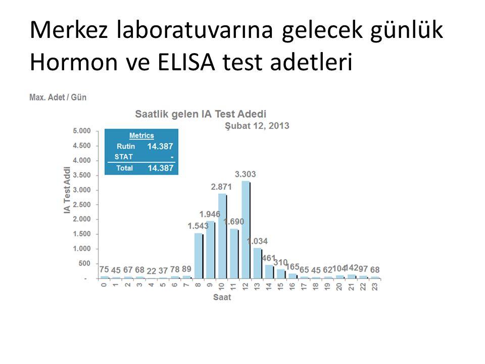 Merkez laboratuvarına gelecek günlük Hormon ve ELISA test adetleri