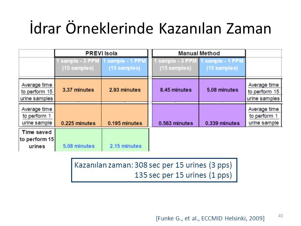 İdrar Örneklerinde Kazanılan Zaman 40 [Funke G., et al., ECCMID Helsinki, 2009] Kazanılan zaman:308 sec per 15 urines (3 pps) 135 sec per 15 urines (1 pps)