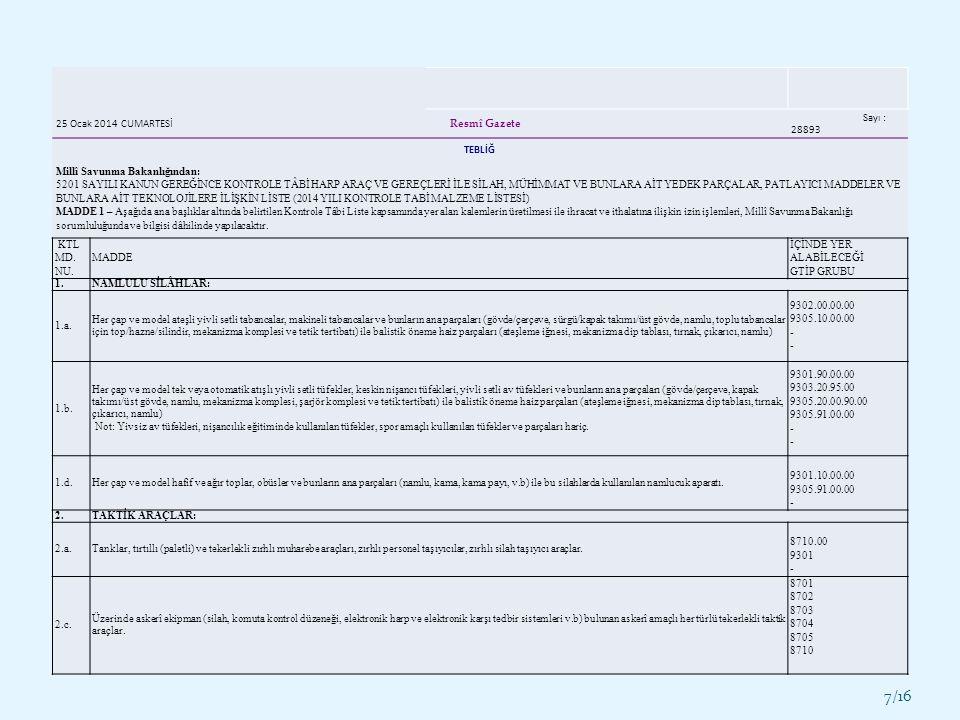 7/16 25 Ocak 2014 CUMARTESİ Resmî Gazete Sayı : 28893 TEBLİĞ Millî Savunma Bakanlığından: 5201 SAYILI KANUN GEREĞİNCE KONTROLE TÂBİ HARP ARAÇ VE GEREÇLERİ İLE SİLAH, MÜHİMMAT VE BUNLARA AİT YEDEK PARÇALAR, PATLAYICI MADDELER VE BUNLARA AİT TEKNOLOJİLERE İLİŞKİN LİSTE (2014 YILI KONTROLE TABİ MALZEME LİSTESİ) MADDE 1 – Aşağıda ana başlıklar altında belirtilen Kontrole Tâbi Liste kapsamında yer alan kalemlerin üretilmesi ile ihracat ve ithalatına ilişkin izin işlemleri, Millî Savunma Bakanlığı sorumluluğunda ve bilgisi dâhilinde yapılacaktır.