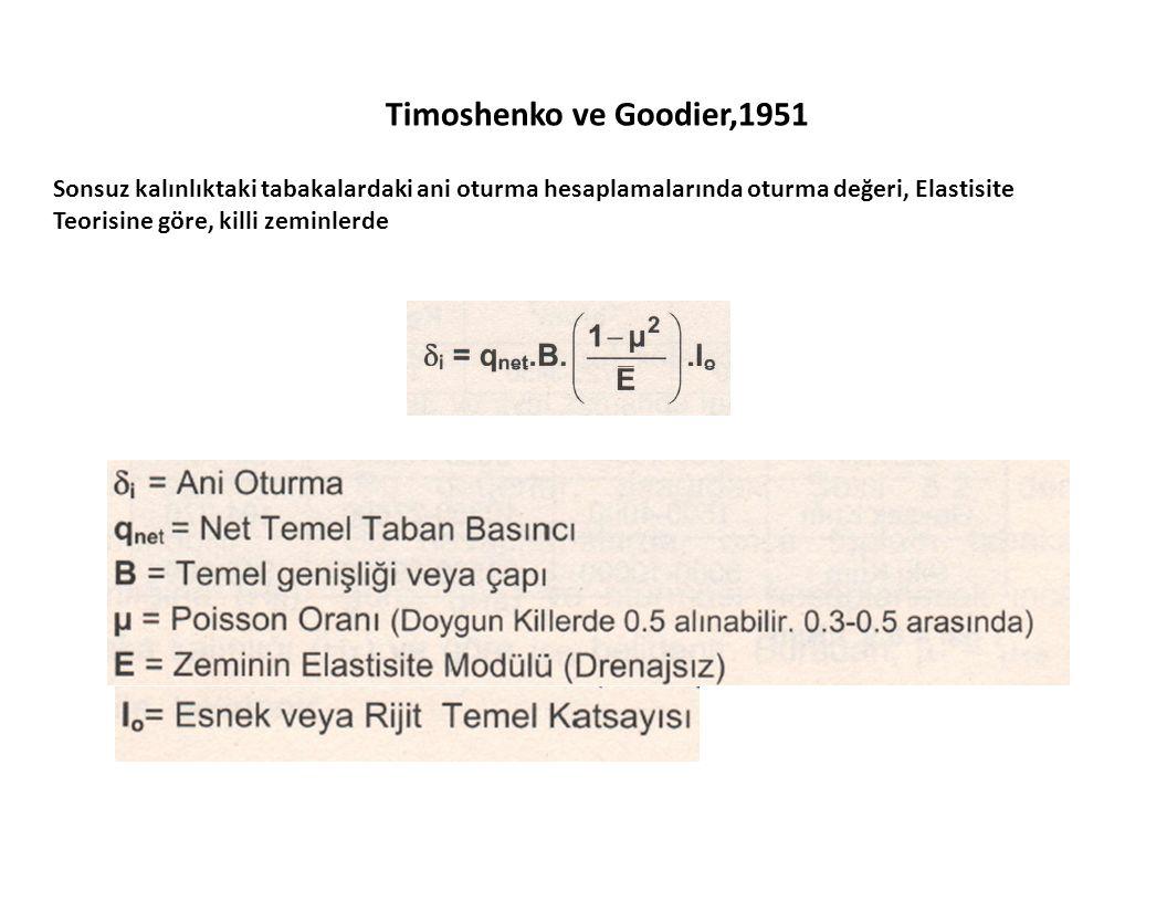 Timoshenko ve Goodier,1951 Sonsuz kalınlıktaki tabakalardaki ani oturma hesaplamalarında oturma değeri, Elastisite Teorisine göre, killi zeminlerde