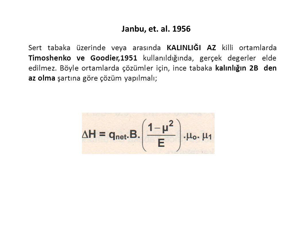 Janbu, et. al. 1956 Sert tabaka üzerinde veya arasında KALINLIĞI AZ killi ortamlarda Timoshenko ve Goodier,1951 kullanıldığında, gerçek degerler elde