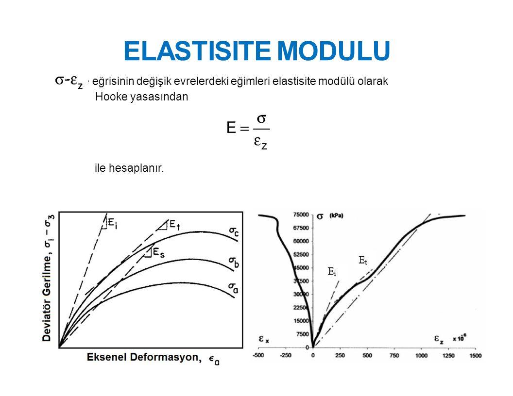 ELASTISITE MODULU eğrisinin değişik evrelerdeki eğimleri elastisite modülü olarak Hooke yasasından ile hesaplanır.