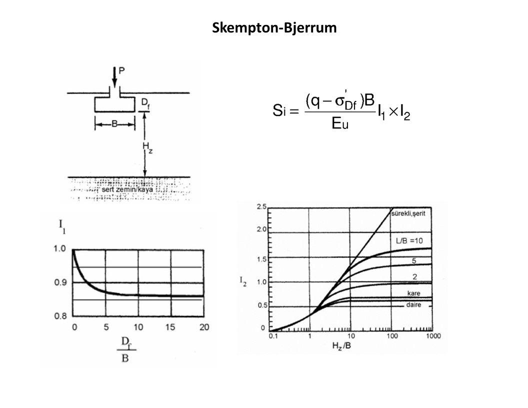 Örnek: Şekilde gösterilen kare temelin ani (drenajsız) oturmasını Skempton-Bjerrum teoremine göre hasaplayınız.