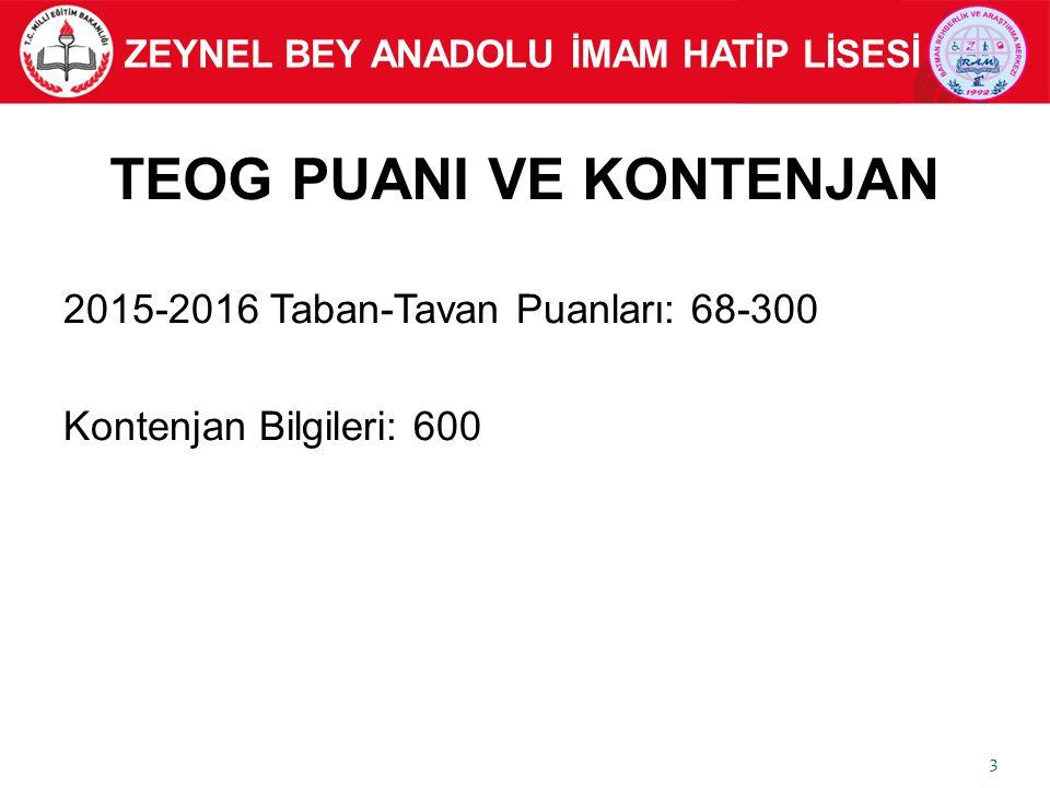 TEOG PUANI VE KONTENJAN 2015-2016 Taban-Tavan Puanları: 68-300 Kontenjan Bilgileri: 600 3 ZEYNEL BEY ANADOLU İMAM HATİP LİSESİ