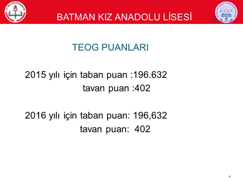 BATMAN KIZ ANADOLU LİSESİ TEOG PUANLARI 2015 yılı için taban puan :196.632 tavan puan :402 2016 yılı için taban puan: 196,632 tavan puan: 402 4