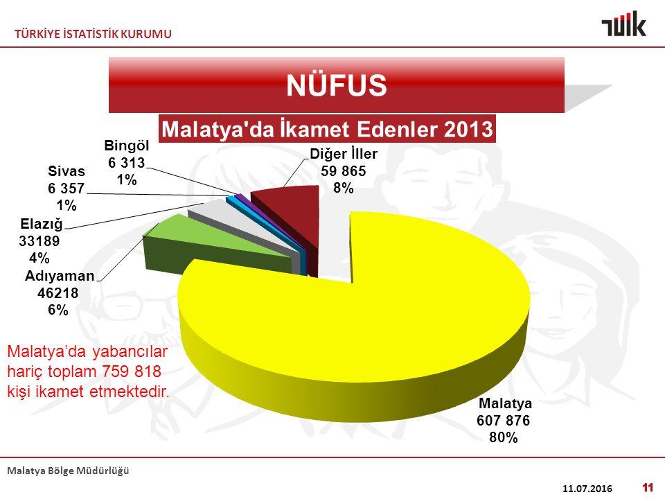 TÜRKİYE İSTATİSTİK KURUMU Malatya Bölge Müdürlüğü 11.07.2016 11 NÜFUS Malatya'da yabancılar hariç toplam 759 818 kişi ikamet etmektedir.