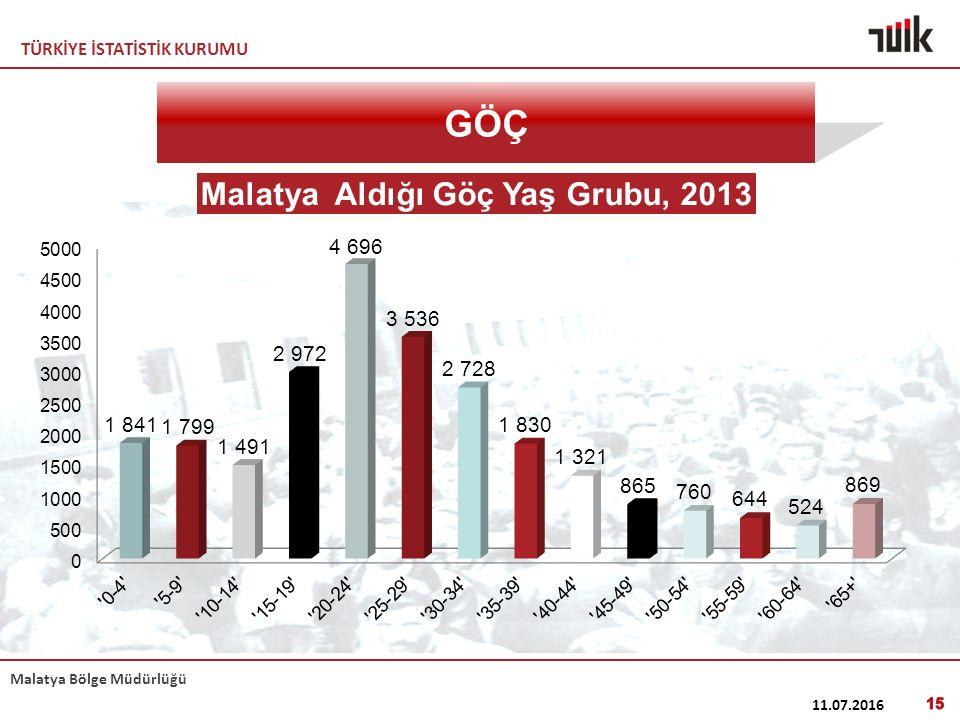 TÜRKİYE İSTATİSTİK KURUMU Malatya Bölge Müdürlüğü 11.07.2016 15 GÖÇ