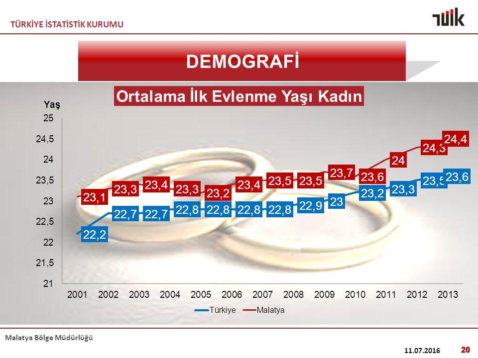 TÜRKİYE İSTATİSTİK KURUMU Malatya Bölge Müdürlüğü 11.07.2016 20 DEMOGRAFİ