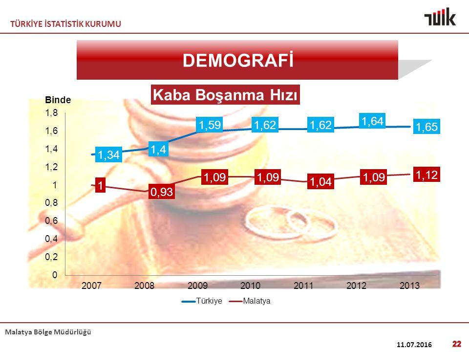 TÜRKİYE İSTATİSTİK KURUMU Malatya Bölge Müdürlüğü 11.07.2016 22 DEMOGRAFİ
