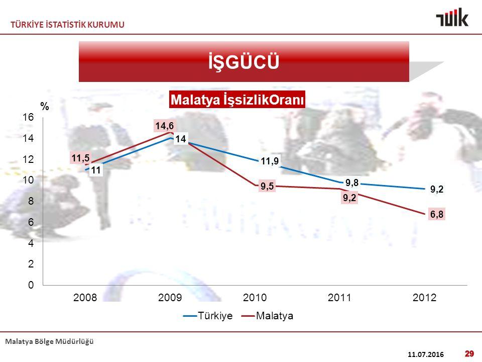 TÜRKİYE İSTATİSTİK KURUMU Malatya Bölge Müdürlüğü 11.07.2016 29 İŞGÜCÜ