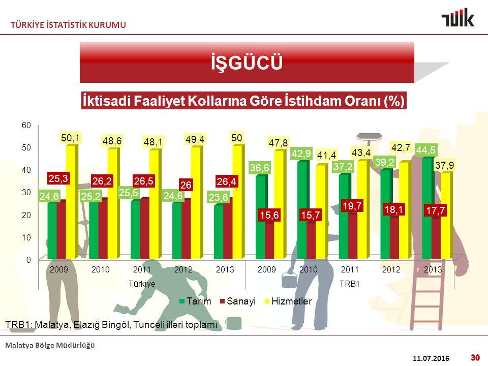 TÜRKİYE İSTATİSTİK KURUMU Malatya Bölge Müdürlüğü 11.07.2016 30 İŞGÜCÜ TRB1: Malatya, Elazığ Bingöl, Tunceli illeri toplamı
