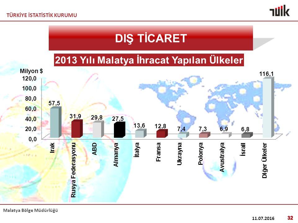 TÜRKİYE İSTATİSTİK KURUMU Malatya Bölge Müdürlüğü 11.07.2016 32 DIŞ TİCARET