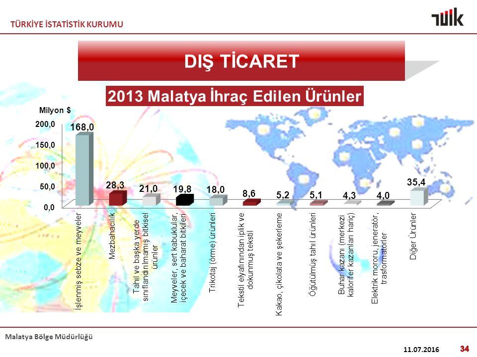 TÜRKİYE İSTATİSTİK KURUMU Malatya Bölge Müdürlüğü 11.07.2016 34 DIŞ TİCARET