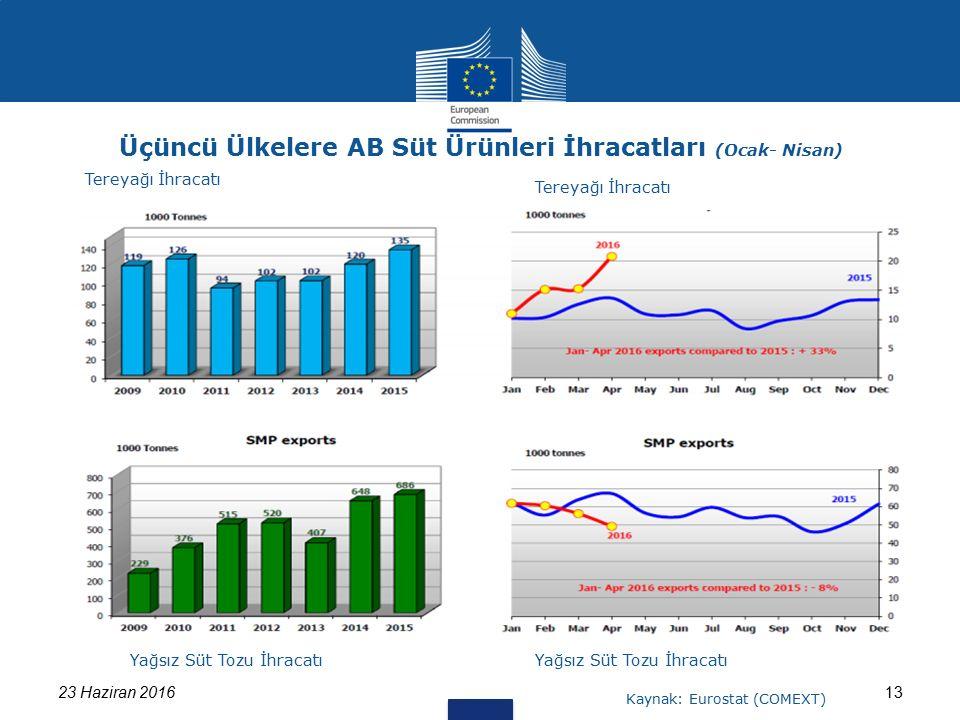 1323 Haziran 2016 Üçüncü Ülkelere AB Süt Ürünleri İhracatları (Ocak- Nisan) Tereyağı İhracatı Yağsız Süt Tozu İhracatı Kaynak: Eurostat (COMEXT) Tereyağı İhracatı