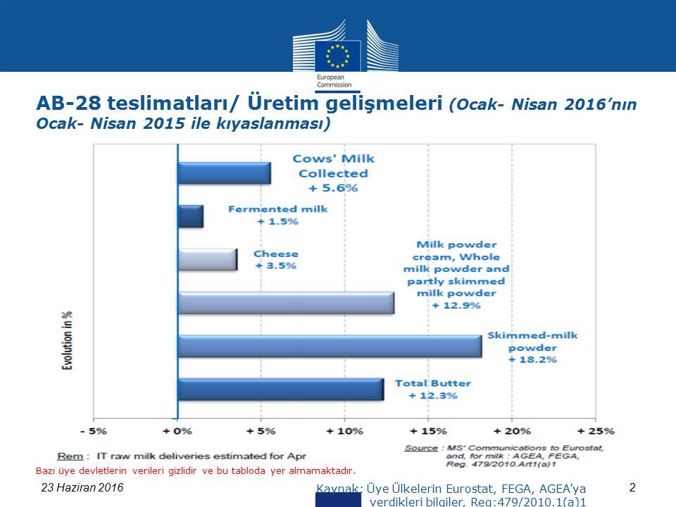 223 Haziran 2016 Kaynak: Üye Ülkelerin Eurostat, FEGA, AGEA'ya verdikleri bilgiler, Reg:479/2010.1(a)1 AB-28 teslimatları/ Üretim gelişmeleri (Ocak- Nisan 2016'nın Ocak- Nisan 2015 ile kıyaslanması) Bazı üye devletlerin verileri gizlidir ve bu tabloda yer almamaktadır.