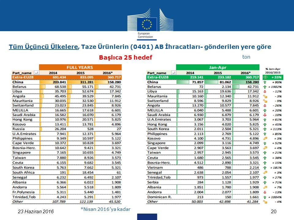 Tüm Üçüncü Ülkelere, Taze Ürünlerin (0401) AB İhracatları- gönderilen yere göre 23 Haziran 201620 Başlıca 25 hedef ton *Nisan 2016'ya kadar