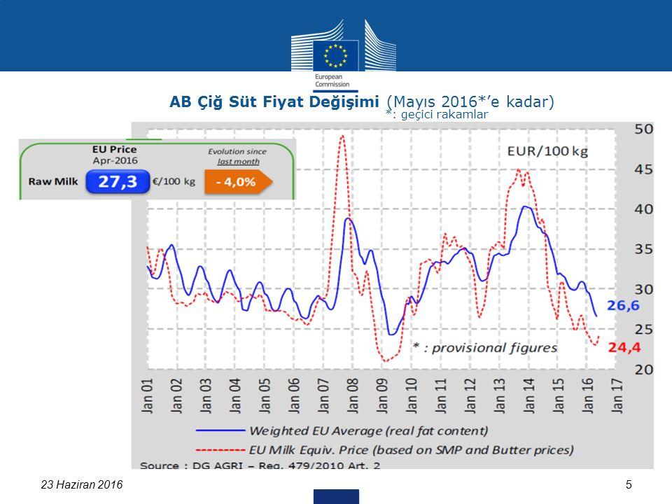 523 Haziran 2016 AB Çiğ Süt Fiyat Değişimi (Mayıs 2016*'e kadar) *: geçici rakamlar