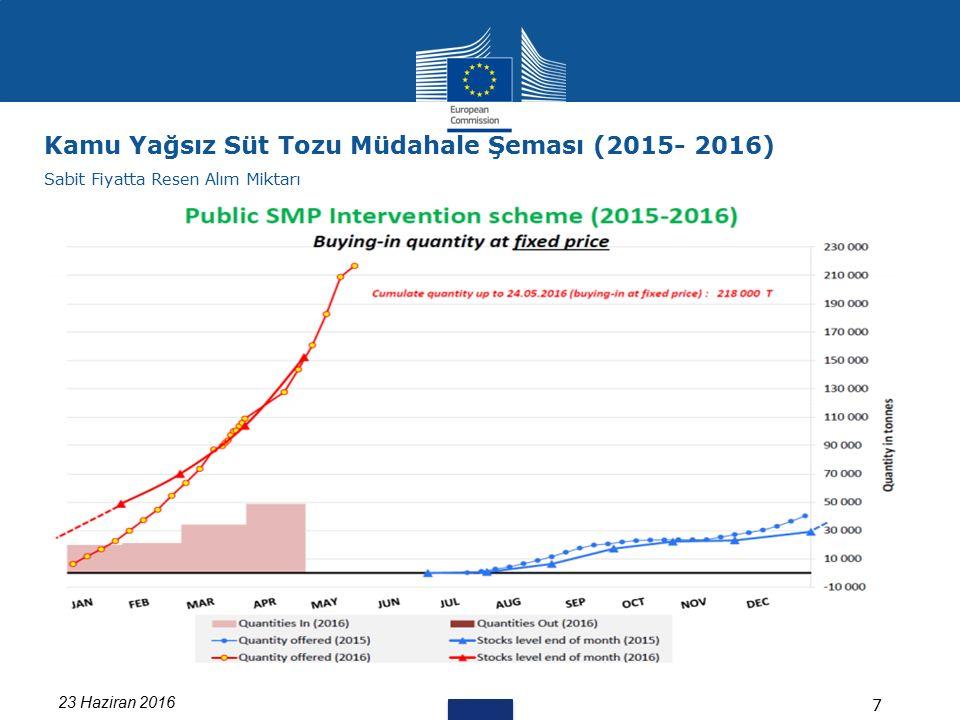 23 Haziran 2016 7 Kamu Yağsız Süt Tozu Müdahale Şeması (2015- 2016) Sabit Fiyatta Resen Alım Miktarı