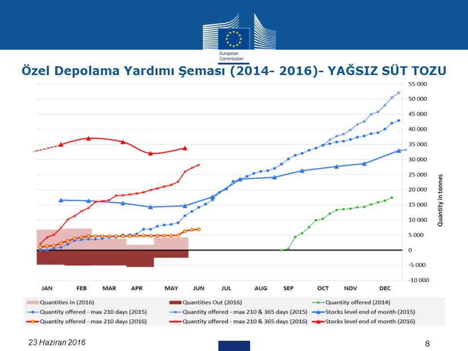 23 Haziran 2016 8 Özel Depolama Yardımı Şeması (2014- 2016)- YAĞSIZ SÜT TOZU