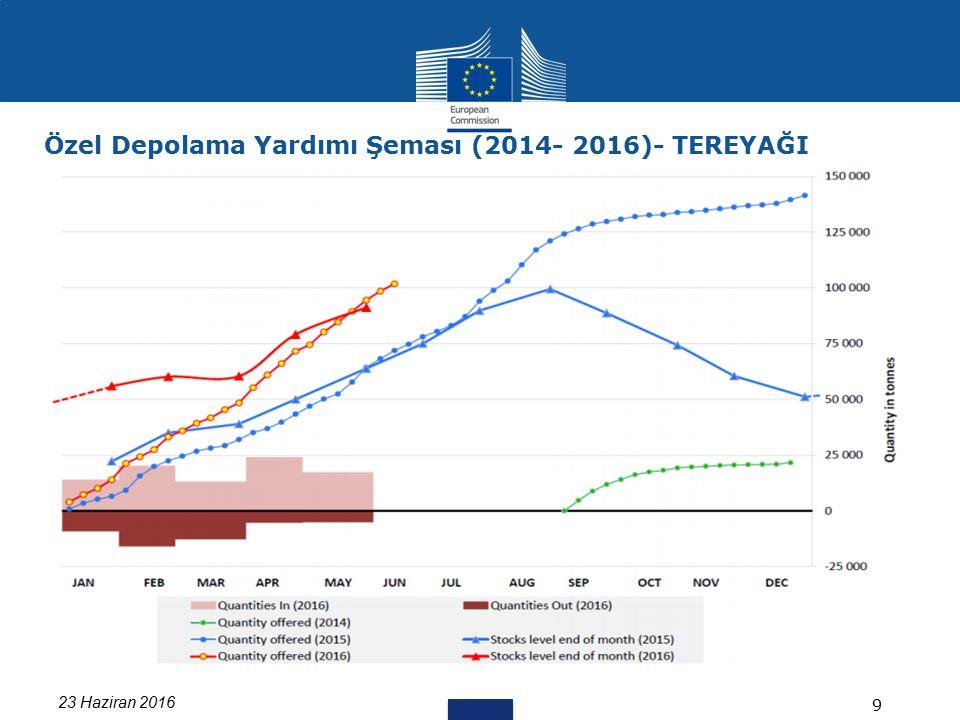 23 Haziran 2016 9 Özel Depolama Yardımı Şeması (2014- 2016)- TEREYAĞI